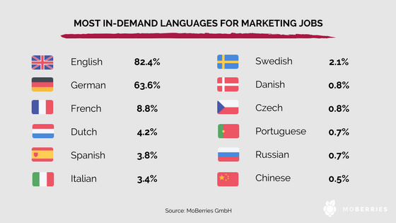 Top languages MKTG.width 800 - The most in-demand Marketing jobs in Germany in 2017
